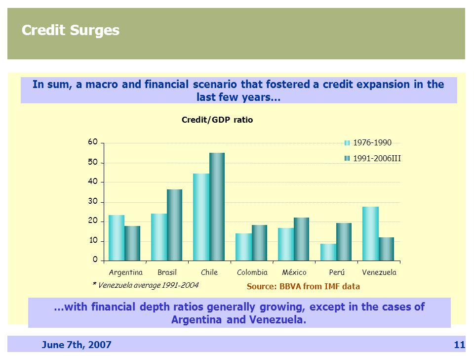 June 7th, 200711 Credit Surges …with financial depth ratios generally growing, except in the cases of Argentina and Venezuela. Source: BBVA from IMF d