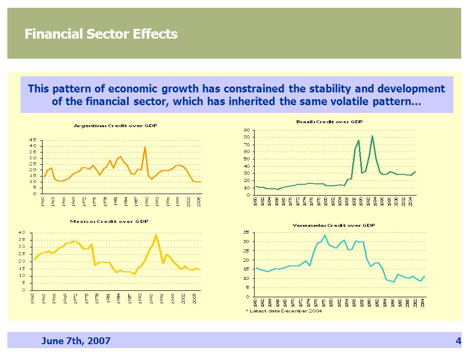 June 7th, 20074 Financial Sector Effects This pattern of economic growth has constrained the stability and development of the financial sector, which