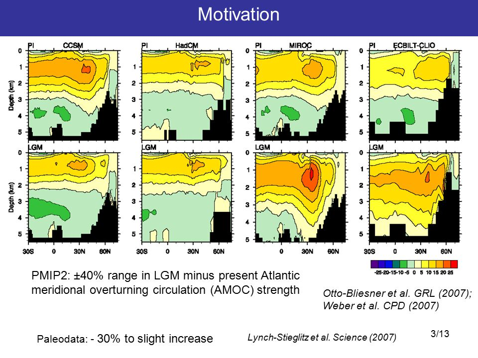 4/13 LGM winds.Stronger Stronger glacial meridional surface temperature gradients.