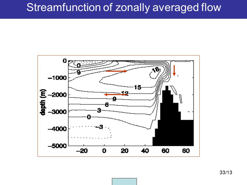 33/13 Streamfunction of zonally averaged flow