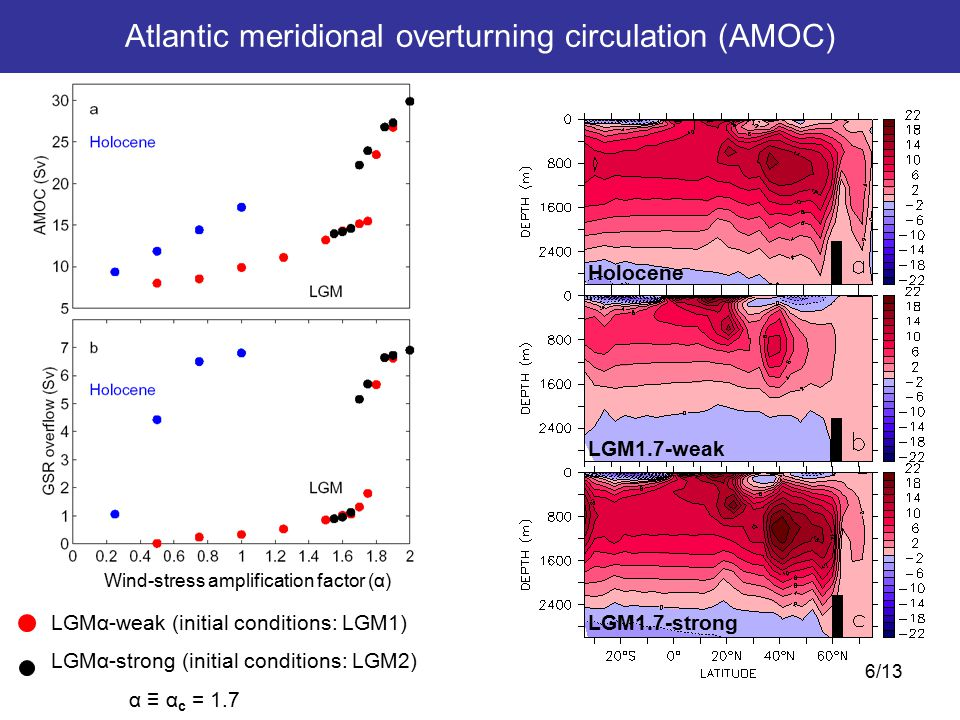 6/13 LGM1.7-weak LGM1.7-strong Holocene LGMα-weak (initial conditions: LGM1) LGMα-strong (initial conditions: LGM2) α ≡ α c = 1.7 Wind-stress amplification factor (α) Atlantic meridional overturning circulation (AMOC)