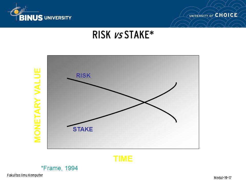 Fakultas Ilmu Komputer Modul-19-17 RISK vs STAKE* TIME MONETARY VALUE STAKE RISKRISK *Frame, 1994