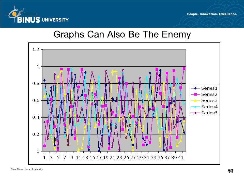 Bina Nusantara University 50 Graphs Can Also Be The Enemy