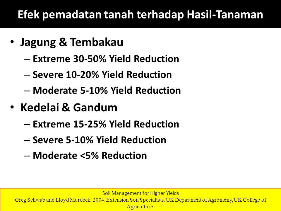 Efek pemadatan tanah terhadap Hasil-Tanaman Jagung & Tembakau – Extreme 30-50% Yield Reduction – Severe 10-20% Yield Reduction – Moderate 5-10% Yield Reduction Kedelai & Gandum – Extreme 15-25% Yield Reduction – Severe 5-10% Yield Reduction – Moderate <5% Reduction Soil Management for Higher Yields Greg Schwab and Lloyd Murdock.