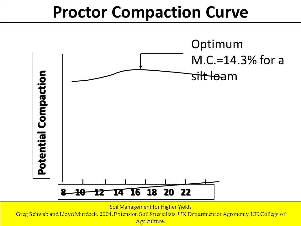 8 10 12 14 16 18 20 22 Potential Compaction Soil Moisture Content (%) Optimum M.C.=14.3% for a silt loam Proctor Compaction Curve Soil Management for Higher Yields Greg Schwab and Lloyd Murdock.