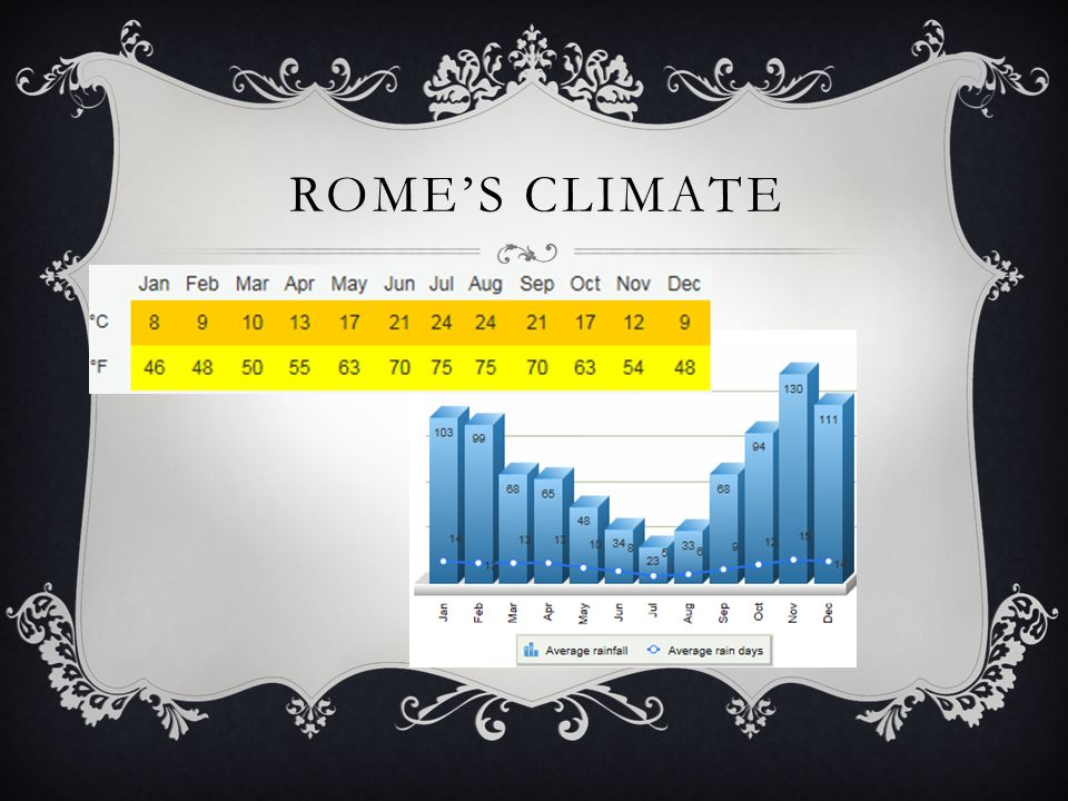 ROME'S CLIMATE