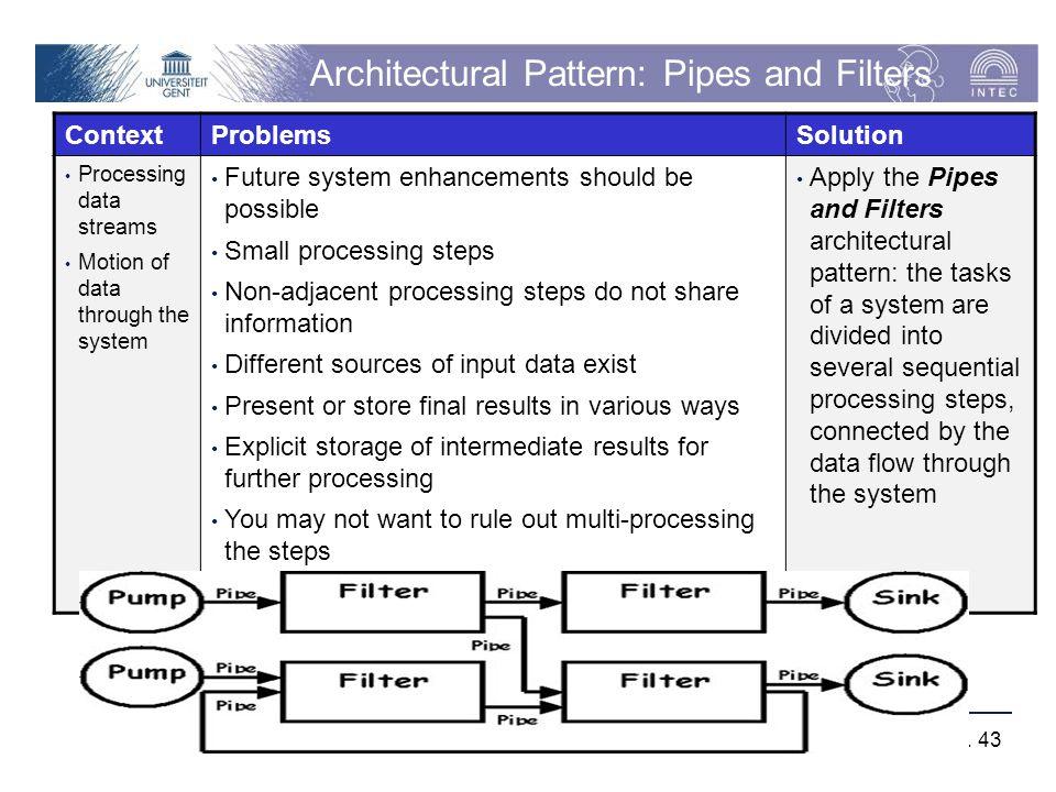Vakgroep Informatietechnologie – Onderzoeksgroep IBCN p. 43 Architectural Pattern: Pipes and Filters ContextProblemsSolution Processing data streams M
