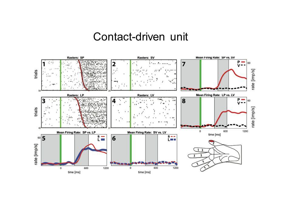 Contact-driven unit