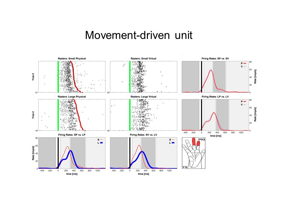 Movement-driven unit