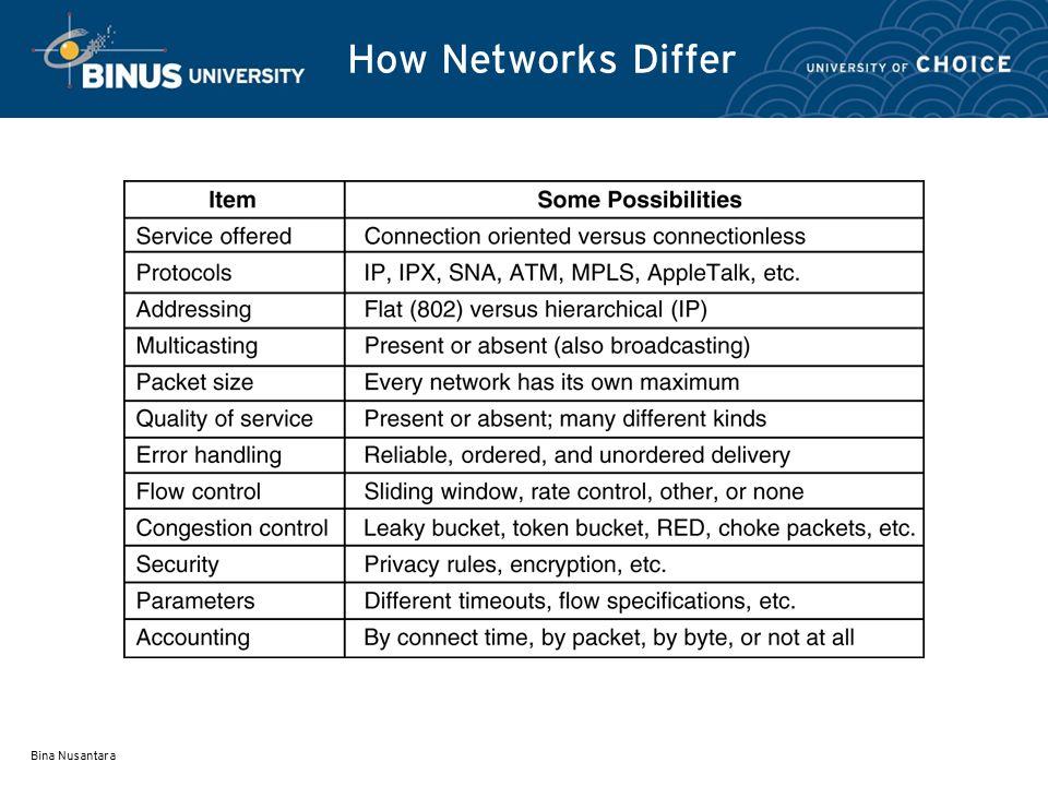 Bina Nusantara How Networks Differ 5-43