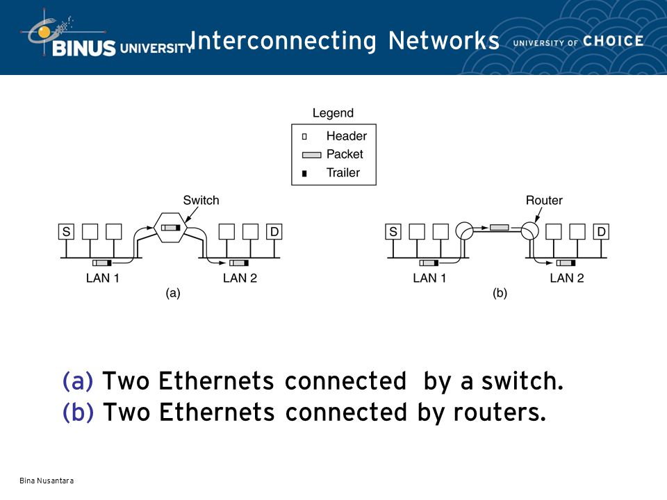 Bina Nusantara Interconnecting Networks (a) Two Ethernets connected by a switch.