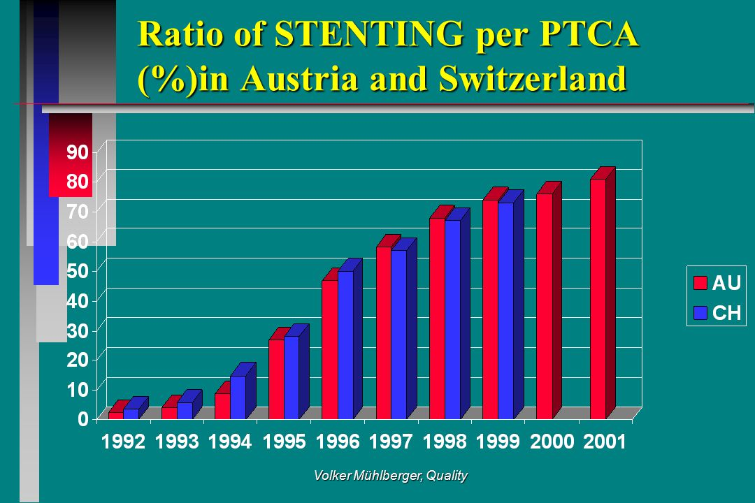 Volker Mühlberger, Quality Ratio of STENTING per PTCA (%)in Austria and Switzerland