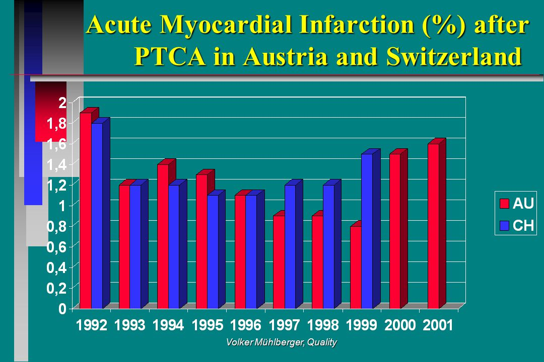 Volker Mühlberger, Quality Acute Myocardial Infarction (%) after PTCA in Austria and Switzerland