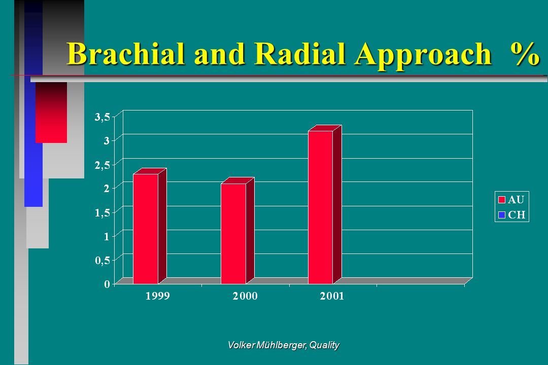Volker Mühlberger, Quality Brachial and Radial Approach %