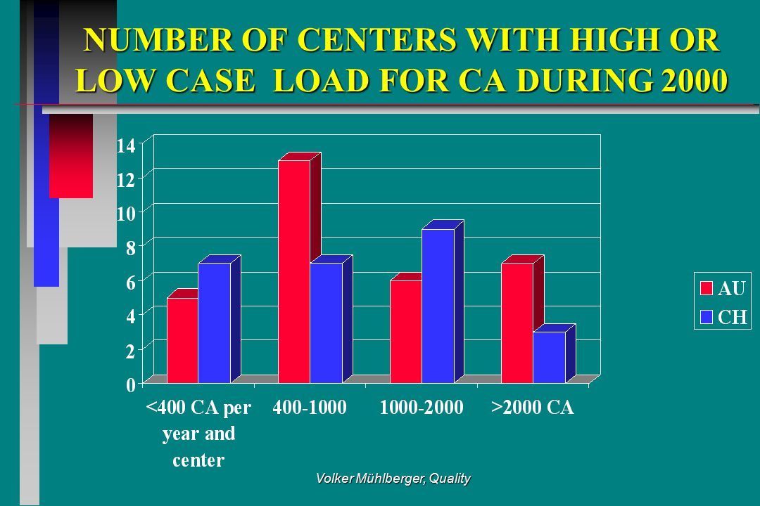 Volker Mühlberger, Quality NUMBER OF CENTERS WITH HIGH OR LOW CASE LOAD FOR CA DURING 2000 NUMBER OF CENTERS WITH HIGH OR LOW CASE LOAD FOR CA DURING 2000