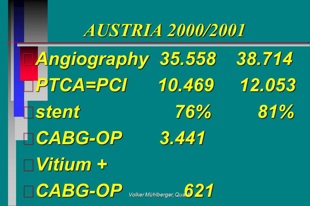 Volker Mühlberger, Quality AUSTRIA 2000/2001 Angiography35.558 38.714 PTCA=PCI 10.469 12.053 stent 76% 81% CABG-OP3.441 Vitium + CABG-OP 621
