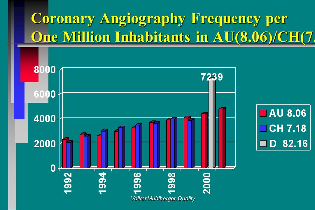 Volker Mühlberger, Quality Coronary Angiography Frequency per One Million Inhabitants in AU(8.06)/CH(7.18) Coronary Angiography Frequency per One Million Inhabitants in AU(8.06)/CH(7.18)