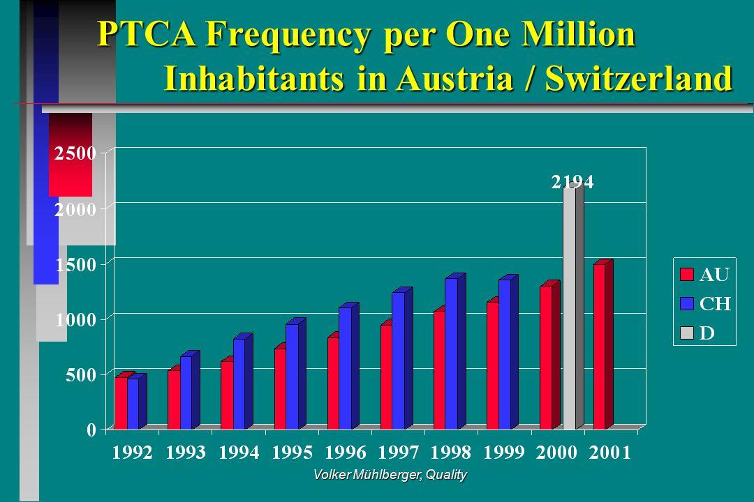 Volker Mühlberger, Quality PTCA Frequency per One Million Inhabitants in Austria / Switzerland