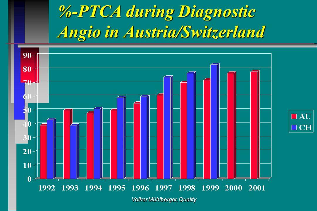 Volker Mühlberger, Quality %-PTCA during Diagnostic Angio in Austria/Switzerland