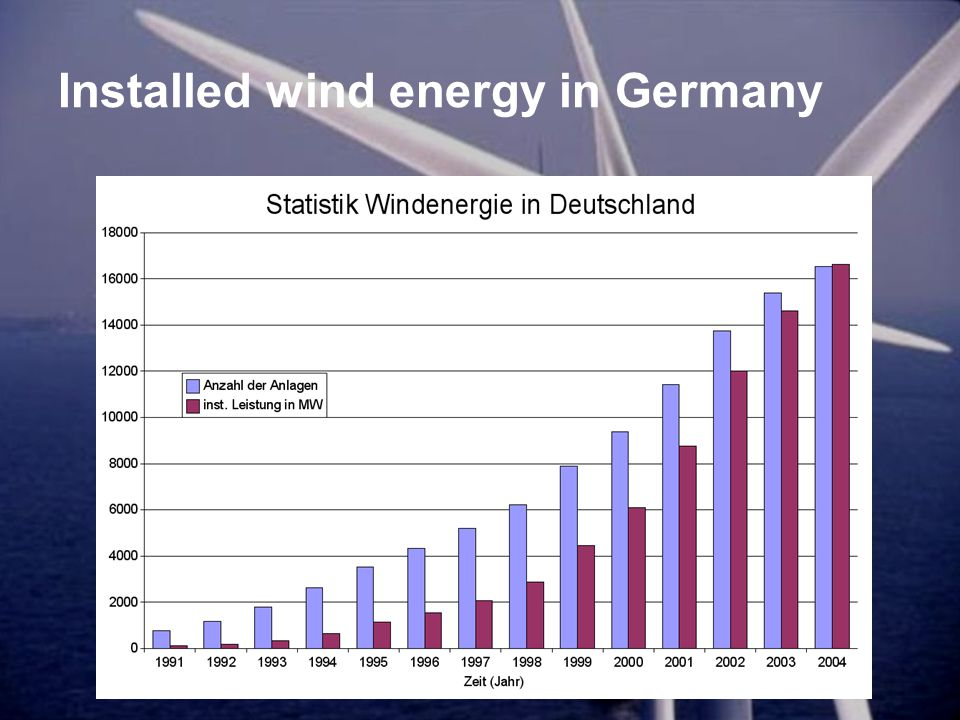 Installed wind energy in Germany