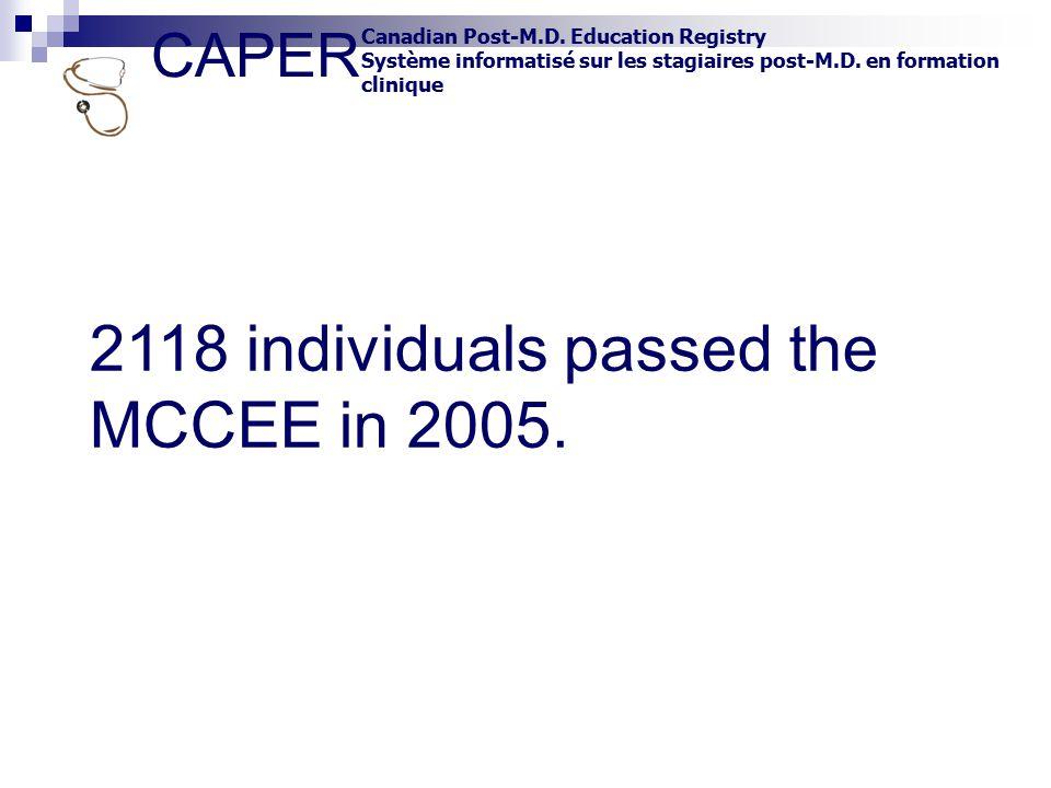 CAPER Canadian Post-M.D. Education Registry Système informatisé sur les stagiaires post-M.D. en formation clinique 2118 individuals passed the MCCEE i