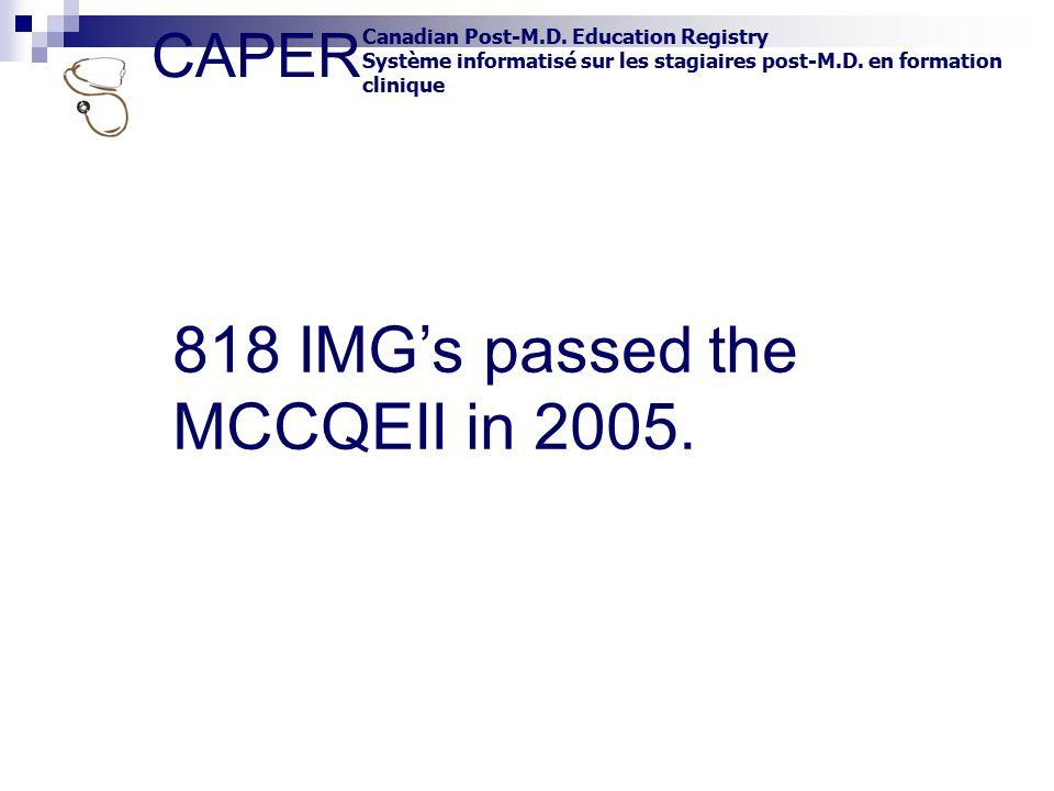 CAPER Canadian Post-M.D. Education Registry Système informatisé sur les stagiaires post-M.D. en formation clinique 818 IMG's passed the MCCQEII in 200
