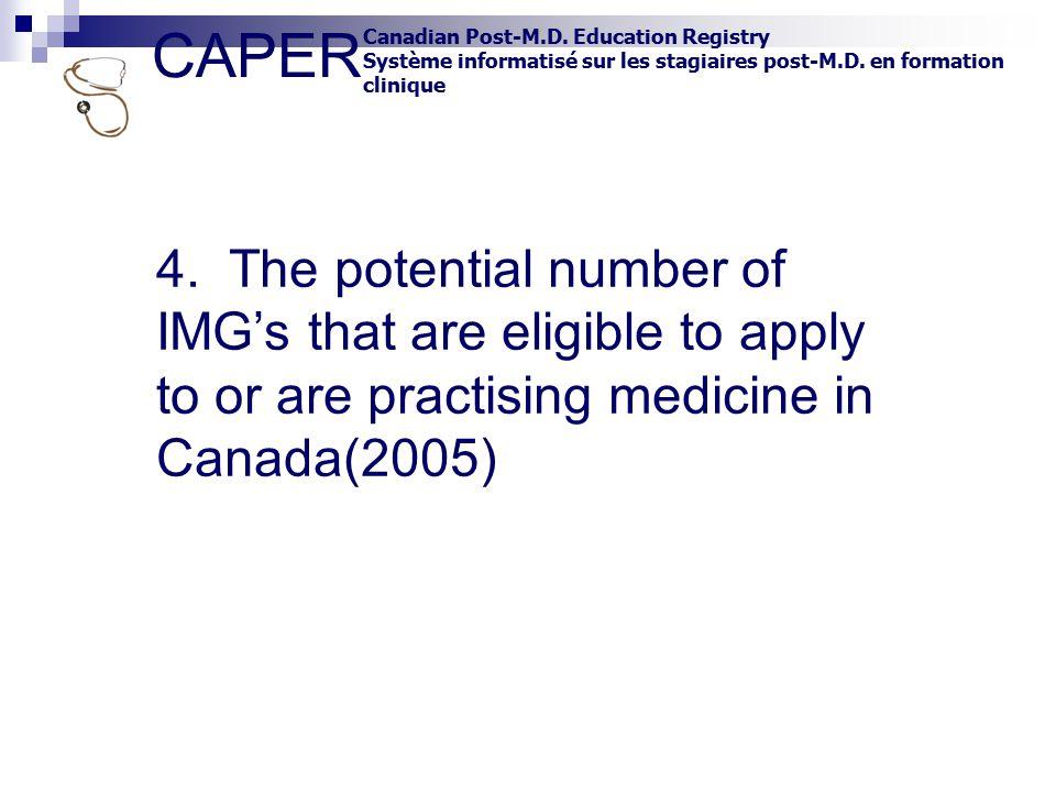 CAPER Canadian Post-M.D. Education Registry Système informatisé sur les stagiaires post-M.D. en formation clinique 4. The potential number of IMG's th