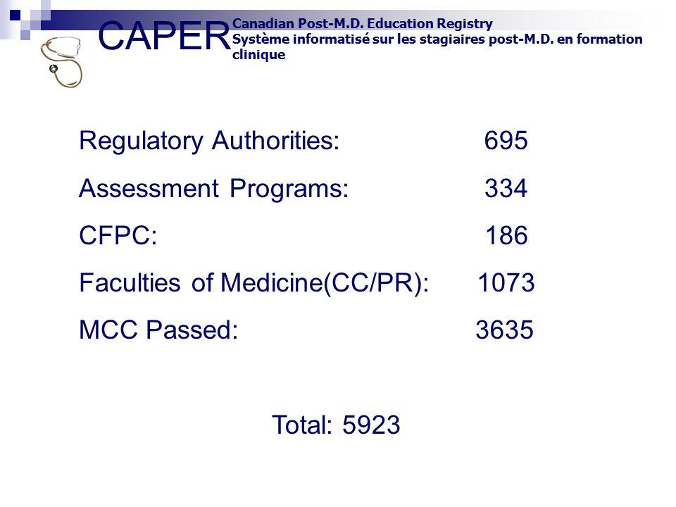 CAPER Canadian Post-M.D. Education Registry Système informatisé sur les stagiaires post-M.D. en formation clinique Regulatory Authorities: 695 Assessm
