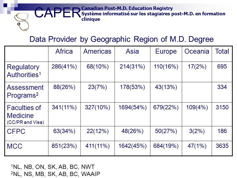 CAPER Canadian Post-M.D. Education Registry Système informatisé sur les stagiaires post-M.D. en formation clinique AfricaAmericasAsiaEuropeOceaniaTota
