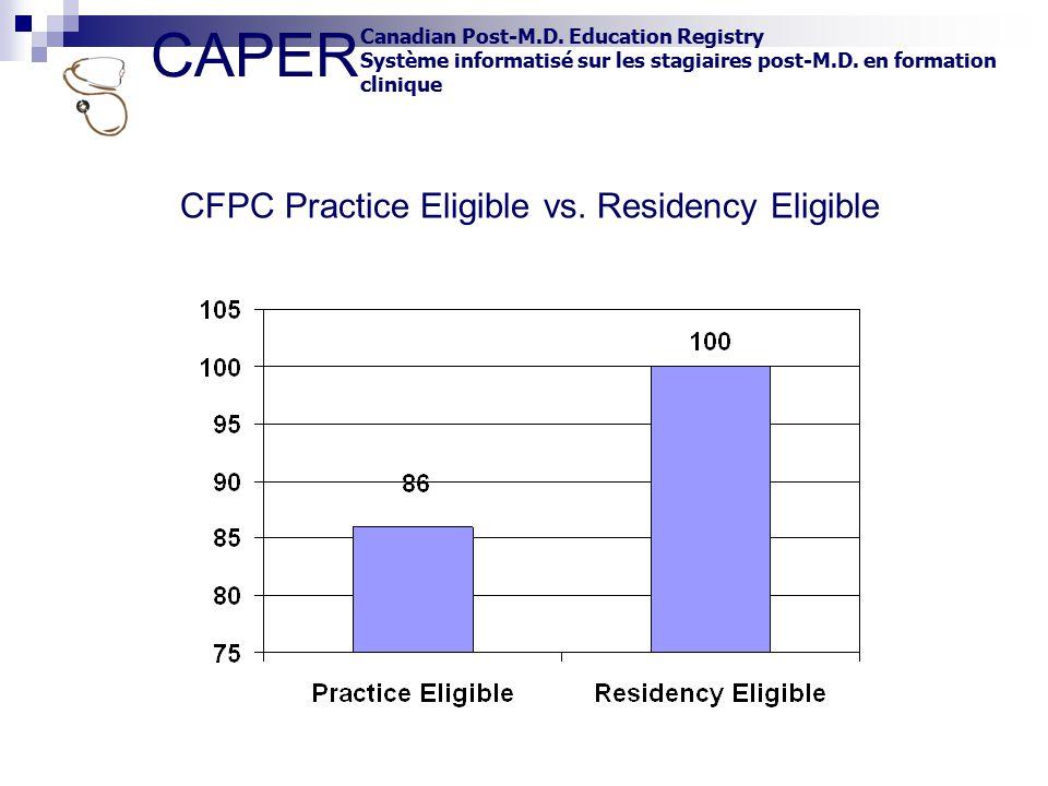 CAPER Canadian Post-M.D. Education Registry Système informatisé sur les stagiaires post-M.D. en formation clinique CFPC Practice Eligible vs. Residenc