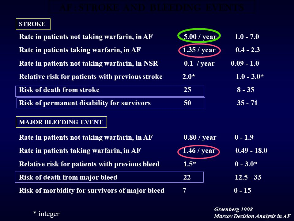 STROKE Rate in patients not taking warfarin, in AF 5.00 / year 1.0 - 7.0 Rate in patients taking warfarin, in AF 1.35 / year 0.4 - 2.3 Rate in patients not taking warfarin, in NSR 0.1 / year 0.09 - 1.0 Relative risk for patients with previous stroke 2.0* 1.0 - 3.0* Risk of death from stroke 25 8 - 35 Risk of permanent disability for survivors 50 35 - 71 Rate in patients not taking warfarin, in AF 0.80 / year 0 - 1.9 Rate in patients taking warfarin, in AF 1.46 / year 0.49 - 18.0 Relative risk for patients with previous bleed 1.5* 0 - 3.0* Risk of death from major bleed 22 12.5 - 33 Risk of morbidity for survivors of major bleed 7 0 - 15 MAJOR BLEEDING EVENT * integer Greenberg 1998 Marcov Decision Analysis in AF AF : STROKE AND BLEEDING EVENTS