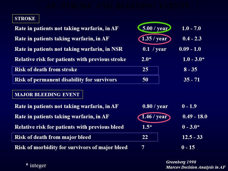 Stroke Prevention in Atrial Fibrillation: Warfarin Data Warfarin Better Warfarin Worse Combined 1083691 SPINAF 29972 SPAF 23508 CAFA 14478 BAATAF 15922 AFASAK 27811 No.