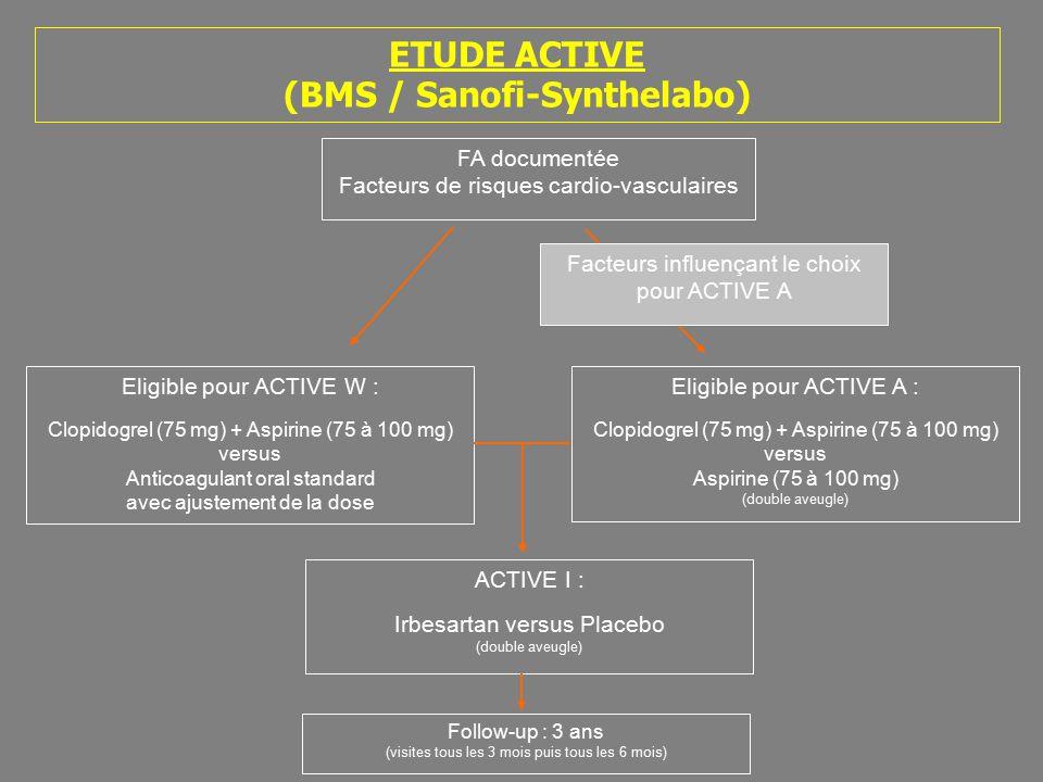 ETUDE ACTIVE (BMS / Sanofi-Synthelabo) FA documentée Facteurs de risques cardio-vasculaires Eligible pour ACTIVE W : Clopidogrel (75 mg) + Aspirine (75 à 100 mg) versus Anticoagulant oral standard avec ajustement de la dose Eligible pour ACTIVE A : Clopidogrel (75 mg) + Aspirine (75 à 100 mg) versus Aspirine (75 à 100 mg) (double aveugle) ACTIVE I : Irbesartan versus Placebo (double aveugle) Follow-up : 3 ans (visites tous les 3 mois puis tous les 6 mois) Facteurs influençant le choix pour ACTIVE A