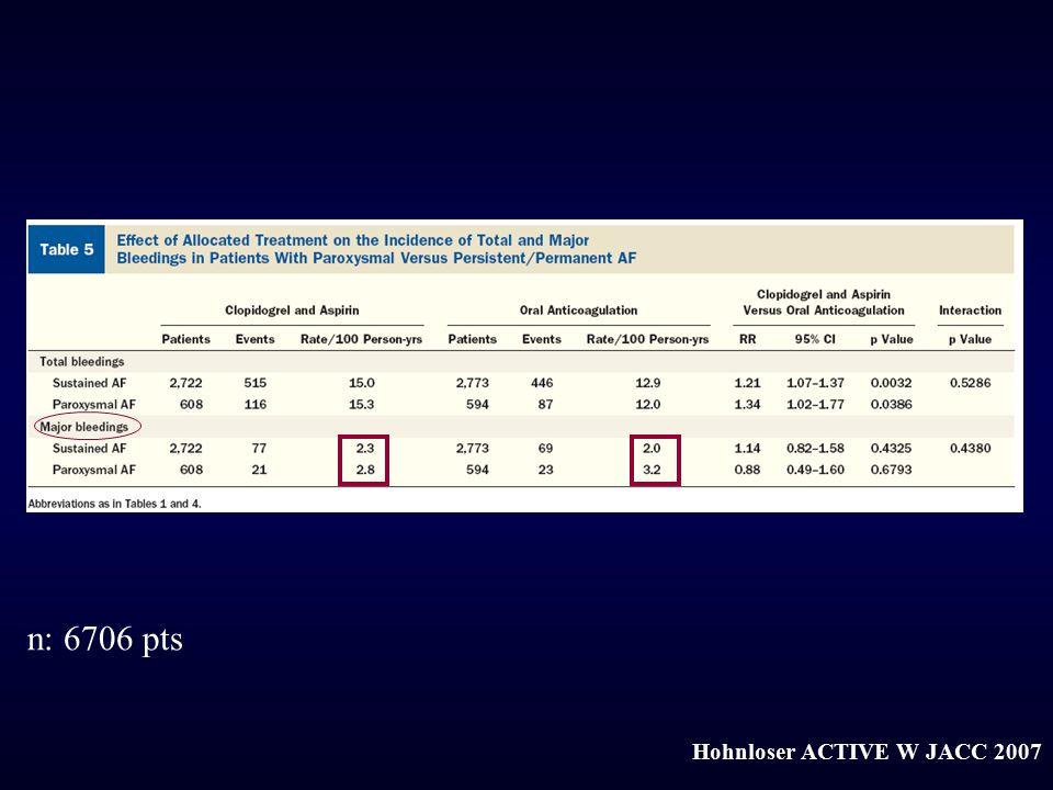 Hohnloser ACTIVE W JACC 2007 n: 6706 pts