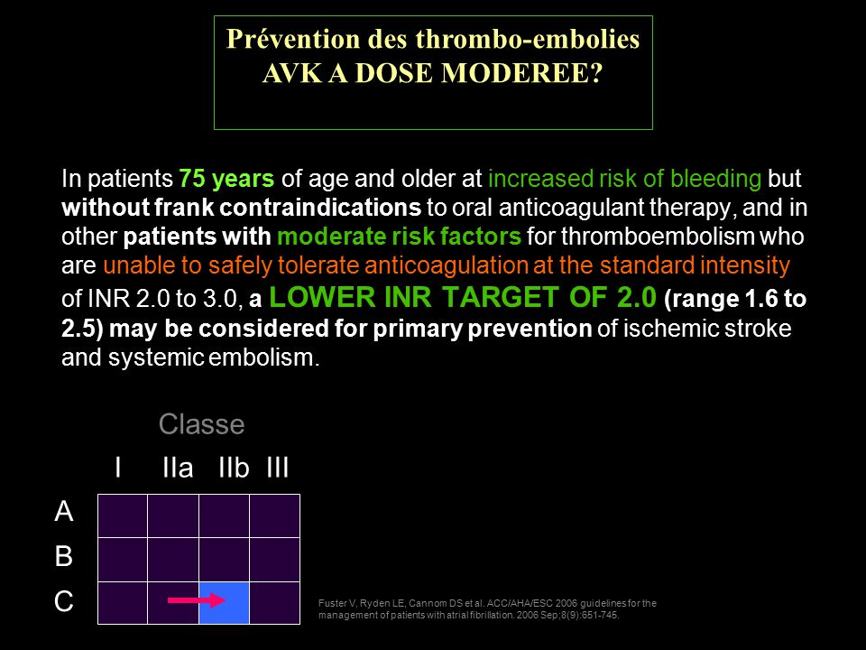 In patients 75 years of age and older at increased risk of bleeding but without frank contraindications to oral anticoagulant therapy, and in other patients with moderate risk factors for thromboembolism who are unable to safely tolerate anticoagulation at the standard intensity of INR 2.0 to 3.0, a LOWER INR TARGET OF 2.0 (range 1.6 to 2.5) may be considered for primary prevention of ischemic stroke and systemic embolism.