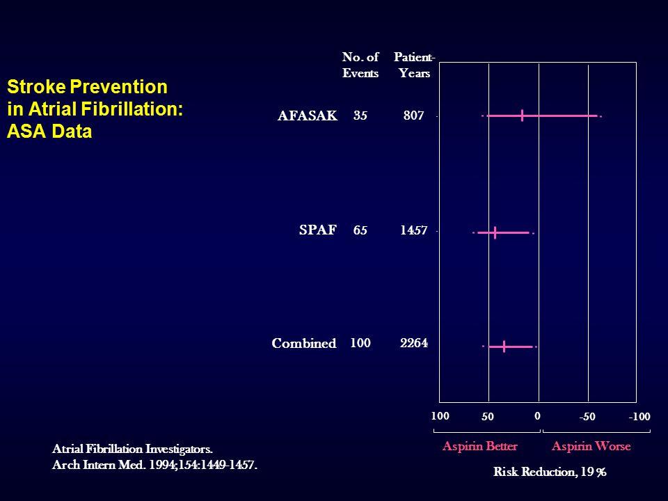 CONCLUSIONS 1.Un traitement antithrombotique doit toujours être envisagé chez un patient en FAP, persistante ou permanente.