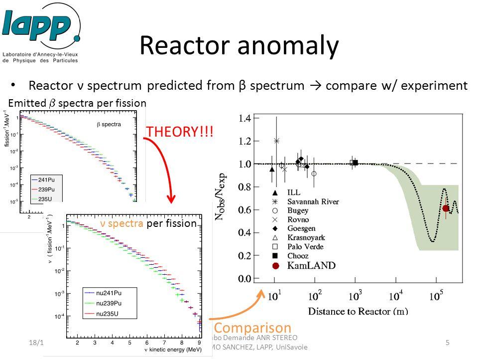 Reactor anomaly Reactor ν spectrum predicted from β spectrum → compare w/ experiment 18/12/2012 Conseil Labo Demande ANR STEREO Pablo DEL AMO SANCHEZ,