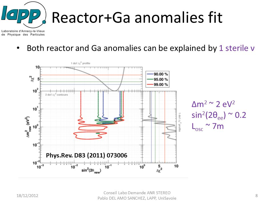 Reactor+Ga anomalies fit Both reactor and Ga anomalies can be explained by 1 sterile ν 18/12/2012 Conseil Labo Demande ANR STEREO Pablo DEL AMO SANCHE