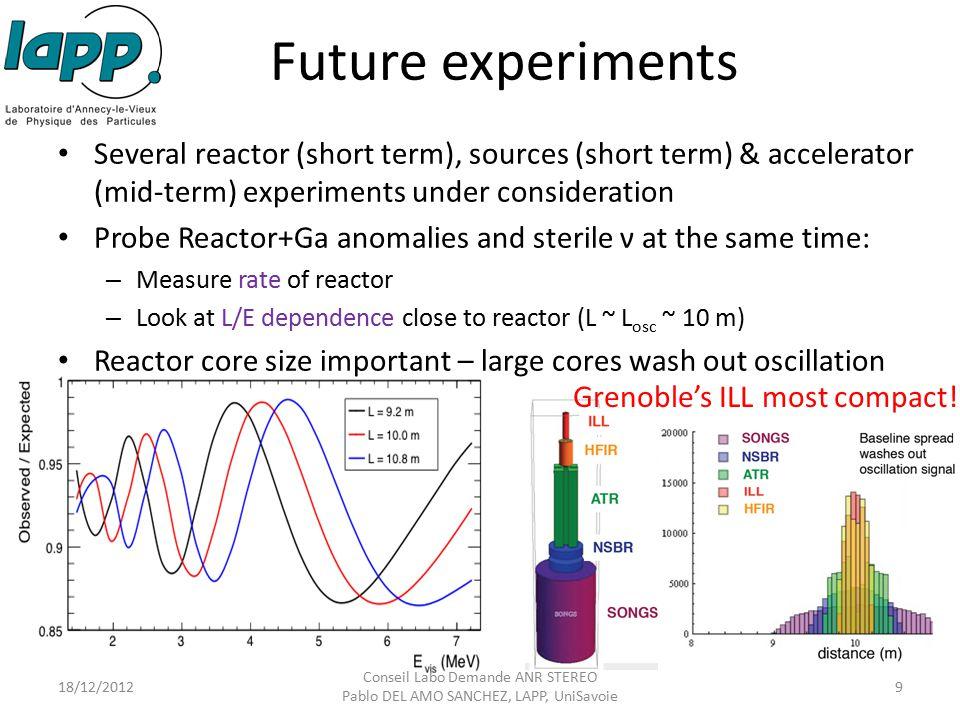 Future experiments Several reactor (short term), sources (short term) & accelerator (mid-term) experiments under consideration Probe Reactor+Ga anomal