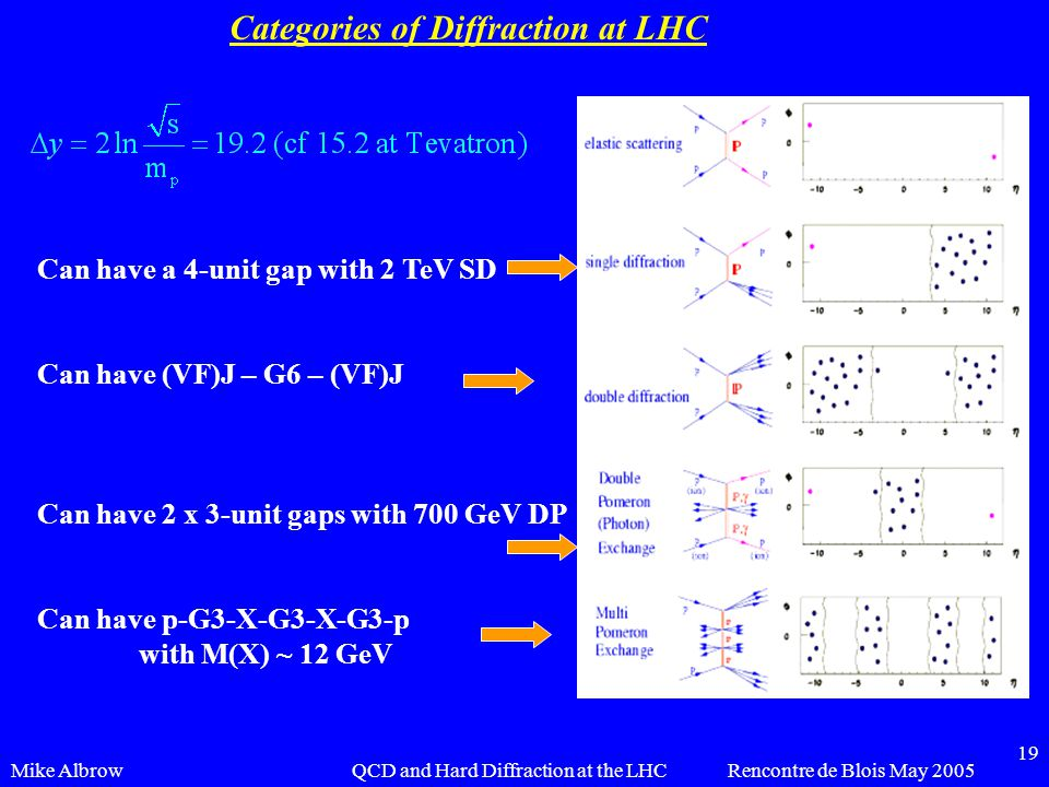 Mike AlbrowRencontre de Blois May 2005QCD and Hard Diffraction at the LHC 19 Categories of Diffraction at LHC Can have a 4-unit gap with 2 TeV SD Can have (VF)J – G6 – (VF)J Can have 2 x 3-unit gaps with 700 GeV DP Can have p-G3-X-G3-X-G3-p with M(X) ~ 12 GeV