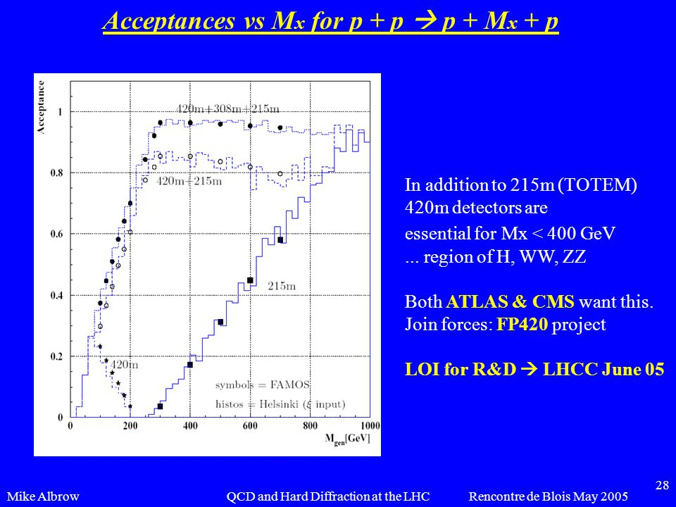 Mike AlbrowRencontre de Blois May 2005QCD and Hard Diffraction at the LHC 28 Acceptances vs M x for p + p  p + M x + p In addition to 215m (TOTEM) 420m detectors are essential for Mx < 400 GeV...