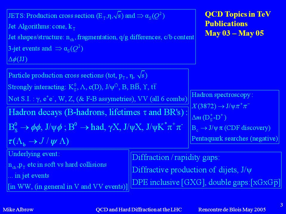 Mike AlbrowRencontre de Blois May 2005QCD and Hard Diffraction at the LHC 3 QCD Topics in TeV Publications May 03 – May 05