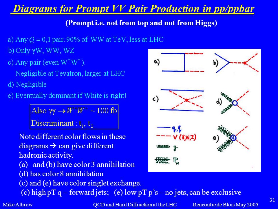 Mike AlbrowRencontre de Blois May 2005QCD and Hard Diffraction at the LHC 31 Diagrams for Prompt VV Pair Production in pp/ppbar Note different color f