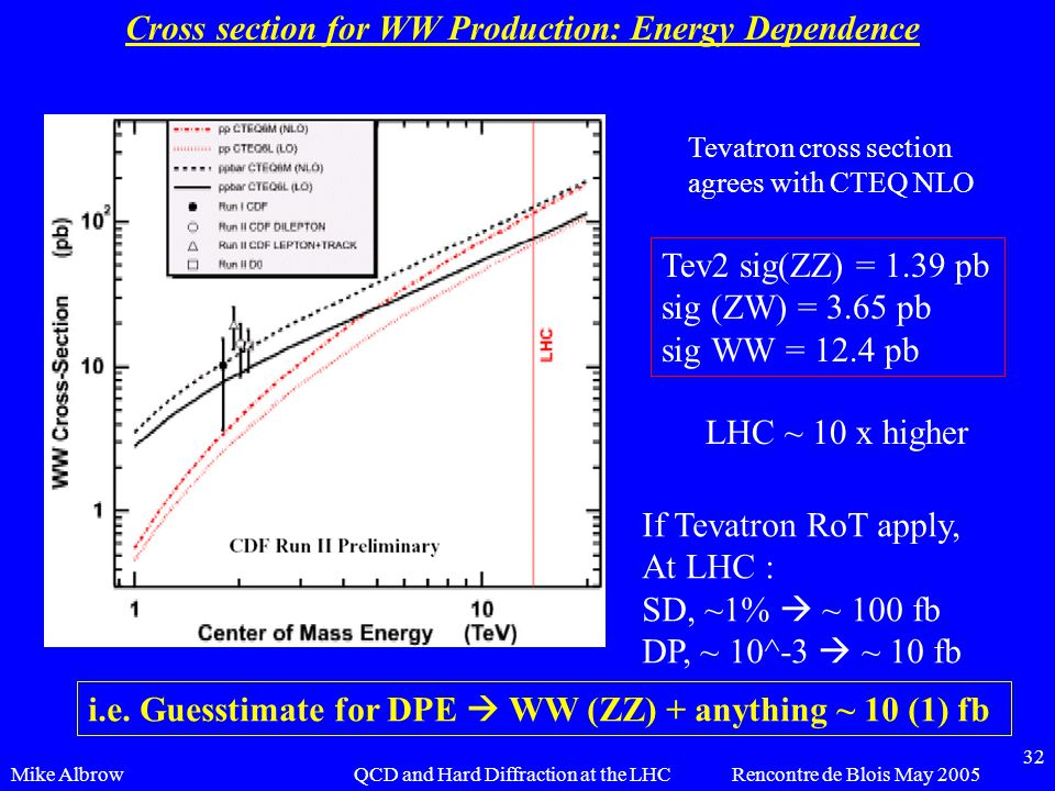 Mike AlbrowRencontre de Blois May 2005QCD and Hard Diffraction at the LHC 32 Cross section for WW Production: Energy Dependence Tevatron cross section agrees with CTEQ NLO Tev2 sig(ZZ) = 1.39 pb sig (ZW) = 3.65 pb sig WW = 12.4 pb LHC ~ 10 x higher If Tevatron RoT apply, At LHC : SD, ~1%  ~ 100 fb DP, ~ 10^-3  ~ 10 fb i.e.