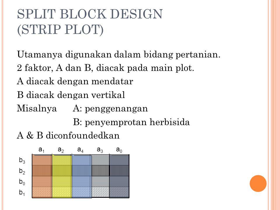 Model Linear Tabel Anova SRdfSSEMS (fixed treat) Blok A Error 1 B Error 2 A*B Error 3 r-1 a-1 (r-1)(a-1) b-1 (r-1)(b-1) (a-1)(b-1) (r-1)(a-1)(b-1) SS R SS A SS E1 SS B SS E2 SS AB SS E3 Totalrab-1SS tot 4/20/2015 3 Erlina Ambarwati