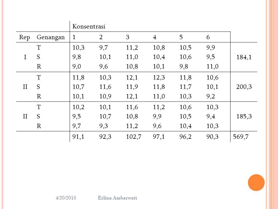 S AMPLE SAS GLM STATEMENTS: PROC GLM; CLASS LOCS BLOCKS TREATS; MODEL WHATEVER = LOCS LOCS(BLOCKS) TREATS TREATS*LOCS ; TEST H = LOCS E = LOCS(BLOCKS); RUN; 4/20/2015 16 Erlina Ambarwati