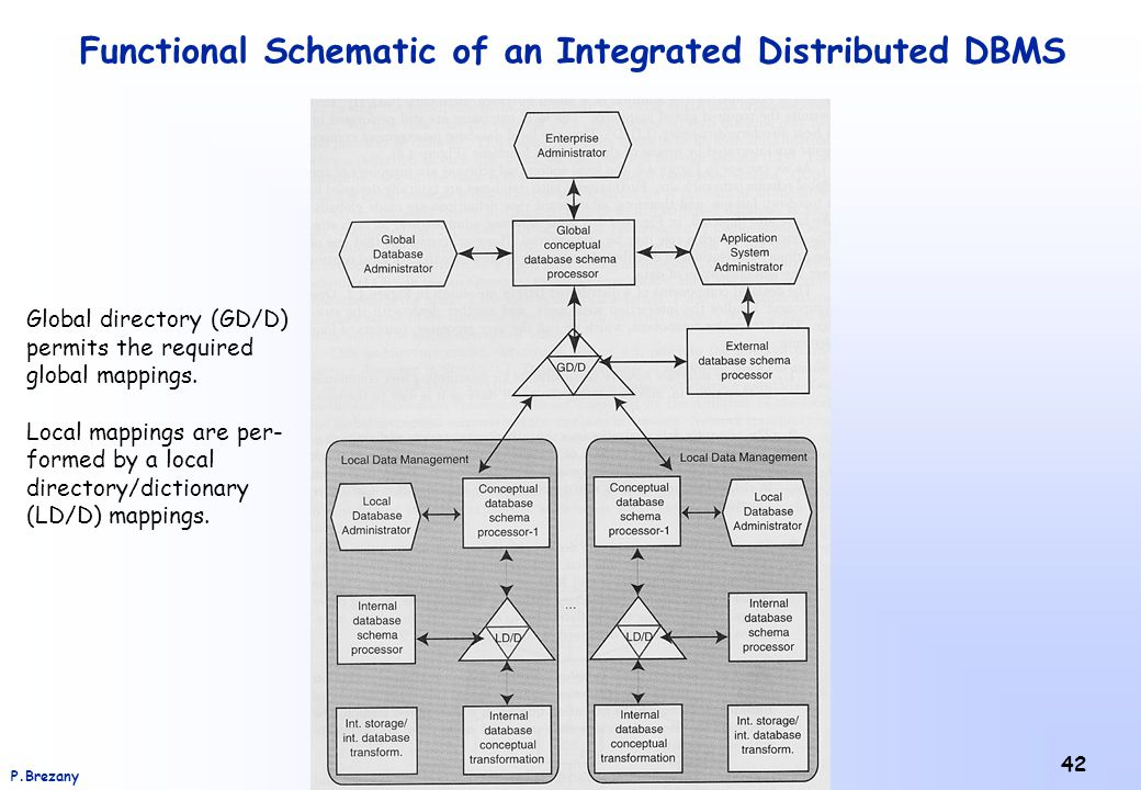 Institut für Scientific Computing – Universität WienP.Brezany 42 Functional Schematic of an Integrated Distributed DBMS Global directory (GD/D) permits the required global mappings.