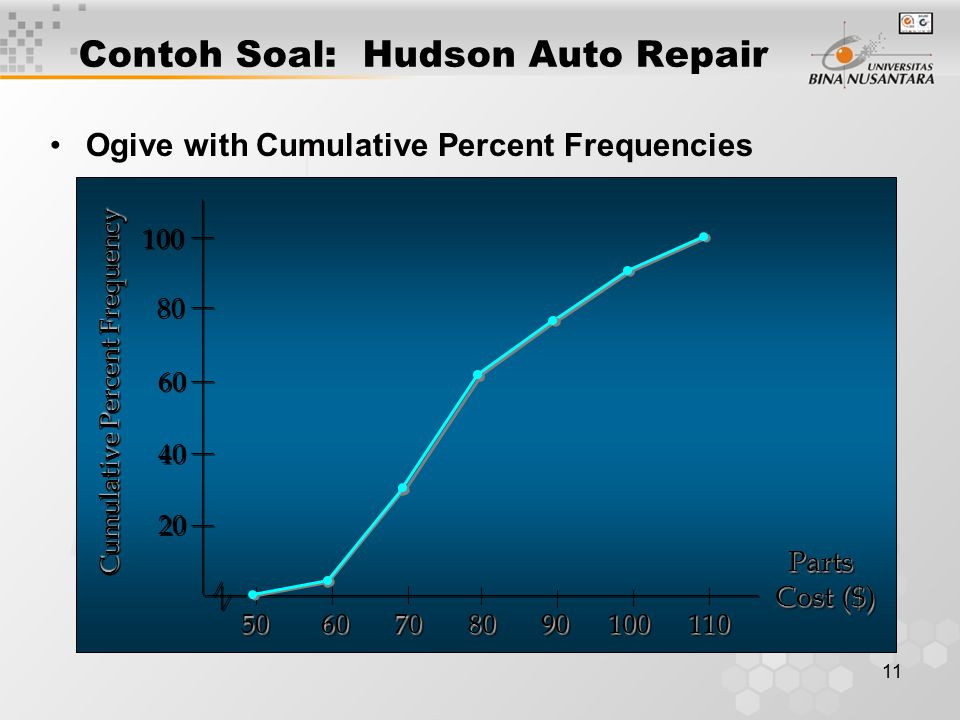 11 Contoh Soal: Hudson Auto Repair Ogive with Cumulative Percent Frequencies Parts Parts Cost ($) Parts Parts Cost ($) 20 40 60 80 100 Cumulative Percent Frequency 50 60 70 80 90 100 110