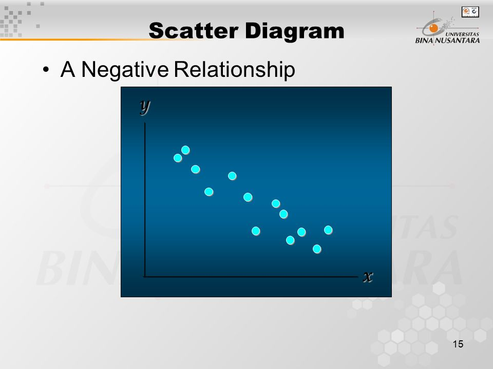 15 Scatter Diagram A Negative Relationship xy