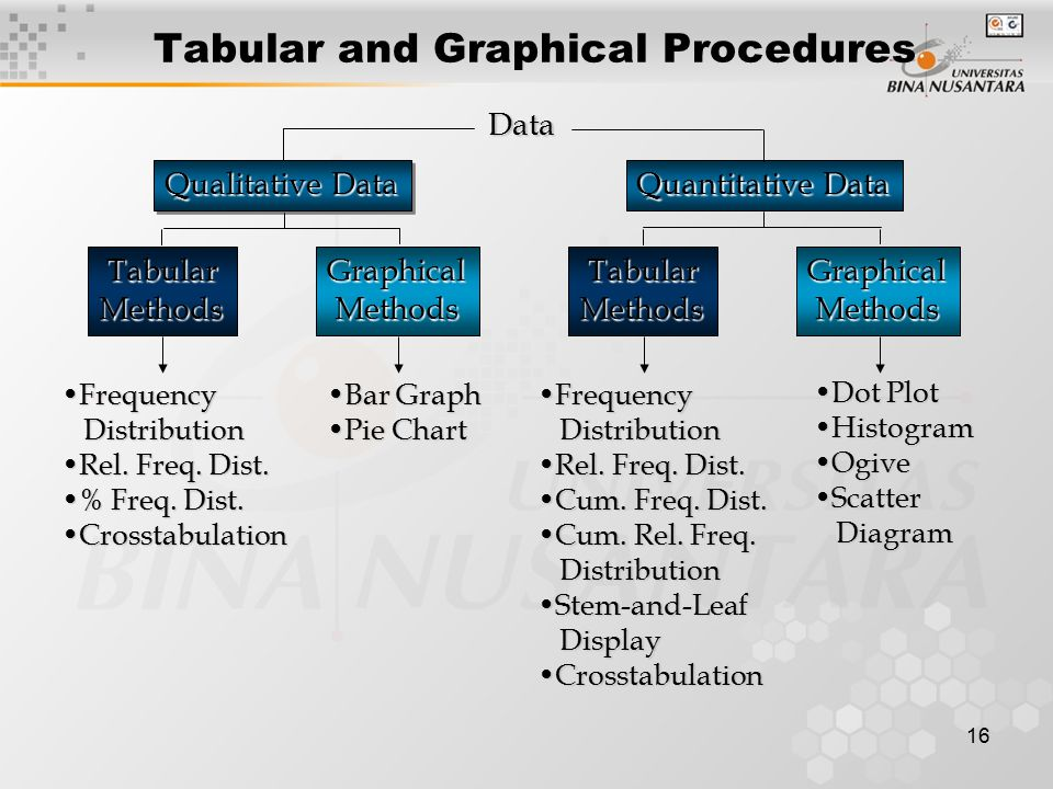 16 Tabular and Graphical ProceduresData Qualitative Data Quantitative Data Tabular TabularMethods MethodsGraphical Methods MethodsGraphical FrequencyFrequency Distribution Distribution Rel.